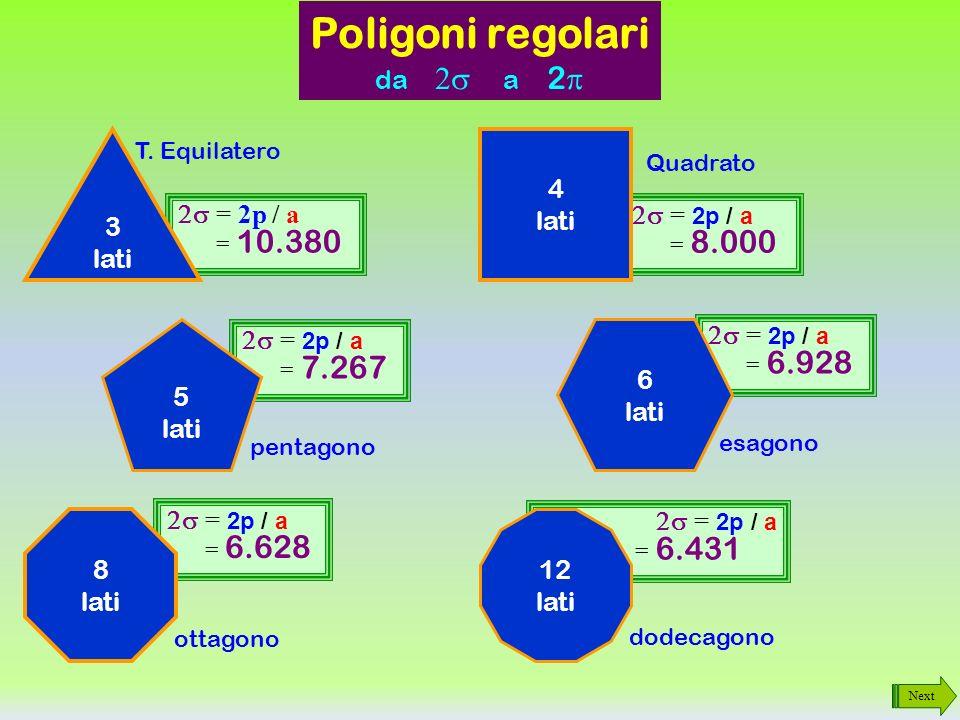 Next Poligoni regolari perimetro e apotema Abbiamo detto che il rapporto apotema / lato è un valore costante per ogni poligono regolare.