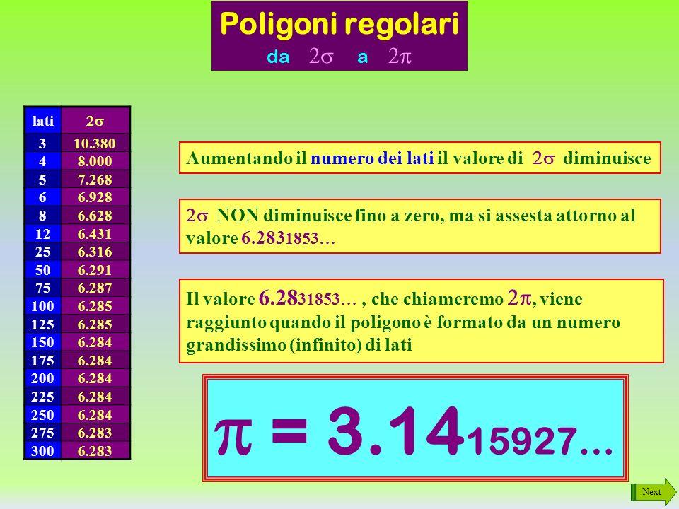 Next Poligoni regolari da a Triangolo - 3 lati = 10.380 Quadrato - 4 lati = 8.000 Pentagono - 5 lati = 7.268 Esagono - 6 lati = 6.928 Ottagono - 8 lati = 6.628 Dodecagono - 12 lati = 6.431 25 lati = 6.316 50 lati = 6.291 75 lati = 6.287 100 lati = 6.285 125 lati = 6.285 150 lati = 6.284 175 lati = 6.284 200 lati = 6.284 225 lati = 6.284 250 lati = 6.284 275 lati = 6.283 300 lati = 6.283 Si osservi ora con molta attenzione come varia il valore di cioè il rapporto tra il perimetro e lapotema del poligono regolare