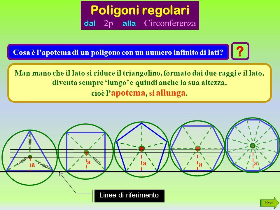 Next Come è fatto un poligono con un numero infinito di lati? ? È un poligono con i lati talmente corti che si possono considerare punti. Il POLIGONO