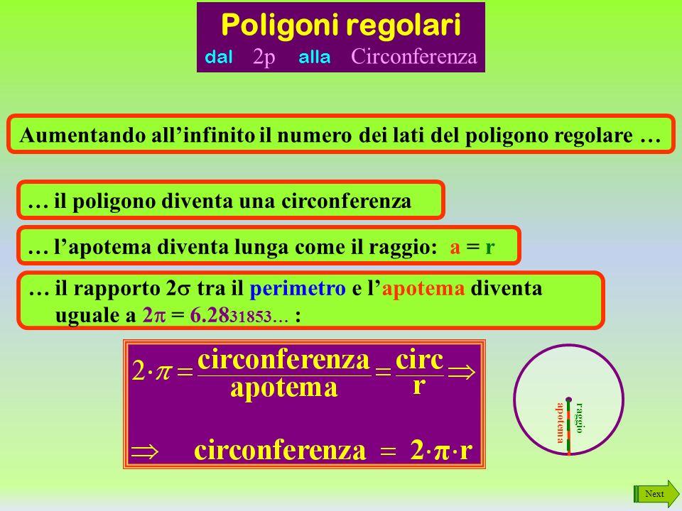 Next Cosa è lapotema di un poligono con un numero infinito di lati? ? Man mano che il lato si riduce il triangolino, formato dai due raggi e il lato,