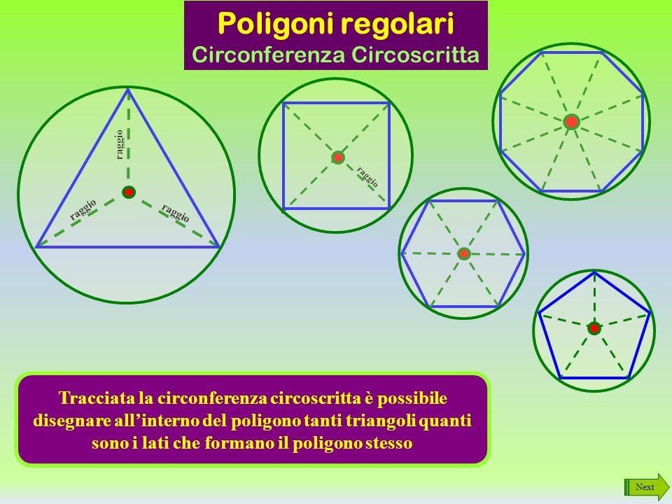 raggio Next Poligoni regolari Circonferenza Circoscritta Ripetendo il procedimento è possibile disegnare la circonferenza attorno ad ogni poligono regolare