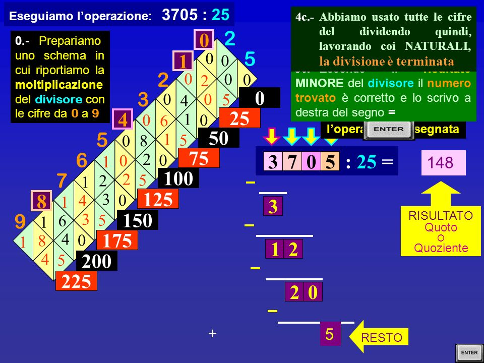148 RISULTATO Quoto O Quoziente 0 25 1 2 3 4 5 6 7 8 9 0 2 5 0 0 0 0 0 5 2 0 0 0 4 1 0 5 6 1 0 0 8 2 1 5 0 2 1 0 2 3 1 5 4 3 1 0 6 4 1 5 8 4 225 200 1