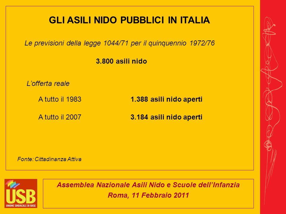 Assemblea Nazionale Asili Nido e Scuole dellInfanzia Roma, 11 Febbraio 2011 GLI ASILI NIDO PUBBLICI IN ITALIA 3.800 asili nido Le previsioni della legge 1044/71 per il quinquennio 1972/76 Lofferta reale 1.388 asili nido apertiA tutto il 1983 A tutto il 20073.184 asili nido aperti Fonte: Cittadinanza Attiva