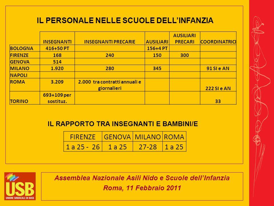 Assemblea Nazionale Asili Nido e Scuole dellInfanzia Roma, 11 Febbraio 2011 IL PERSONALE NELLE SCUOLE DELLINFANZIA INSEGNANTIINSEGNANTI PRECARIEAUSILIARI AUSILIARI PRECARICOORDINATRICI BOLOGNA416+50 PT 156+4 PT FIRENZE168240150300 GENOVA514 MILANO1.920280345 91 SI e AN NAPOLI ROMA3.209 2.000 tra contratti annuali e giornalieri 222 SI e AN TORINO 693+109 per sostituz.