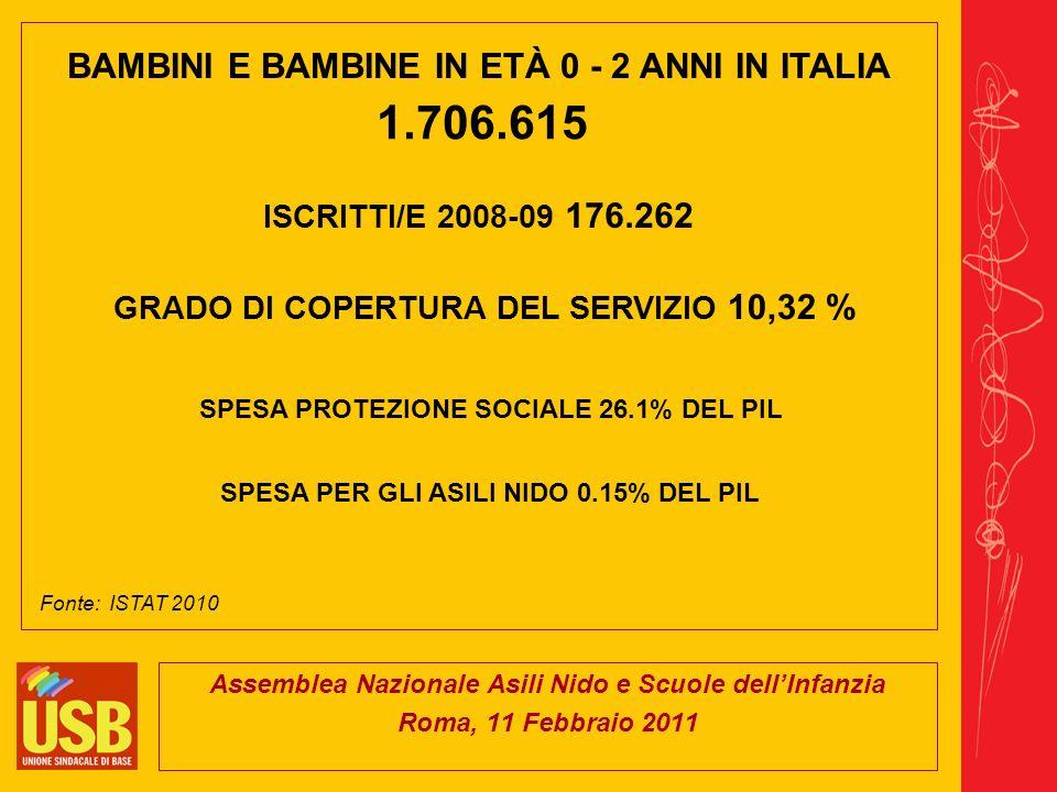 Assemblea Nazionale Asili Nido e Scuole dellInfanzia Roma, 11 Febbraio 2011 BAMBINI E BAMBINE IN ETÀ 0 - 2 ANNI IN ITALIA 1.706.615 Fonte: ISTAT 2010 ISCRITTI/E 2008-09 176.262 GRADO DI COPERTURA DEL SERVIZIO 10,32 % SPESA PROTEZIONE SOCIALE 26.1% DEL PIL SPESA PER GLI ASILI NIDO 0.15% DEL PIL