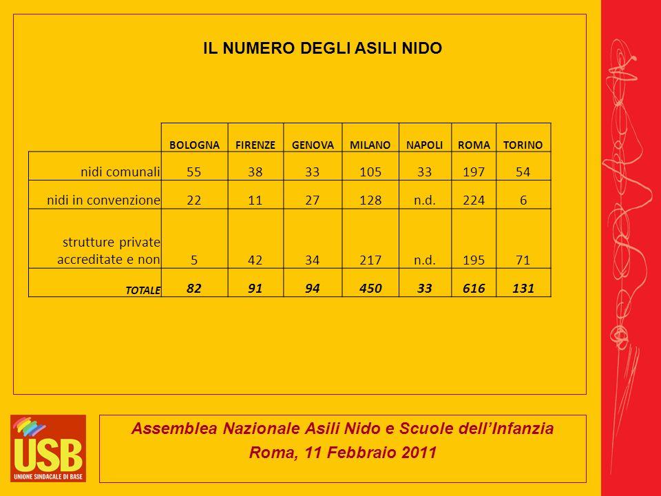 Assemblea Nazionale Asili Nido e Scuole dellInfanzia Roma, 11 Febbraio 2011 BOLOGNAFIRENZEGENOVAMILANONAPOLIROMATORINO nidi comunali5538331053319754 nidi in convenzione221127128n.d.2246 strutture private accreditate e non54234217n.d.19571 TOTALE 82919445033616131 IL NUMERO DEGLI ASILI NIDO