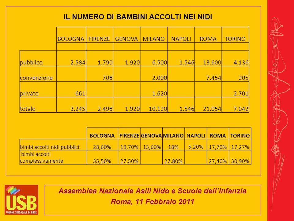 Assemblea Nazionale Asili Nido e Scuole dellInfanzia Roma, 11 Febbraio 2011 EDUCATRICICOORDINATRICIAUSILIARICUOCHI EDUCATRICI SUPPLENTI AUSILIARI PRECARI TOTALE PERSONALE ROMA 2562222esternalizzato144 800 annuali e circa 2000 giornaliere FIRENZE n.d.178 GENOVA 422 120 10 1560 BOLOGNA 467,5 308,5 4456,5 MILANO 105891349 120 1498 TORINO 640 211 60 IL PERSONALE DEI NIDI