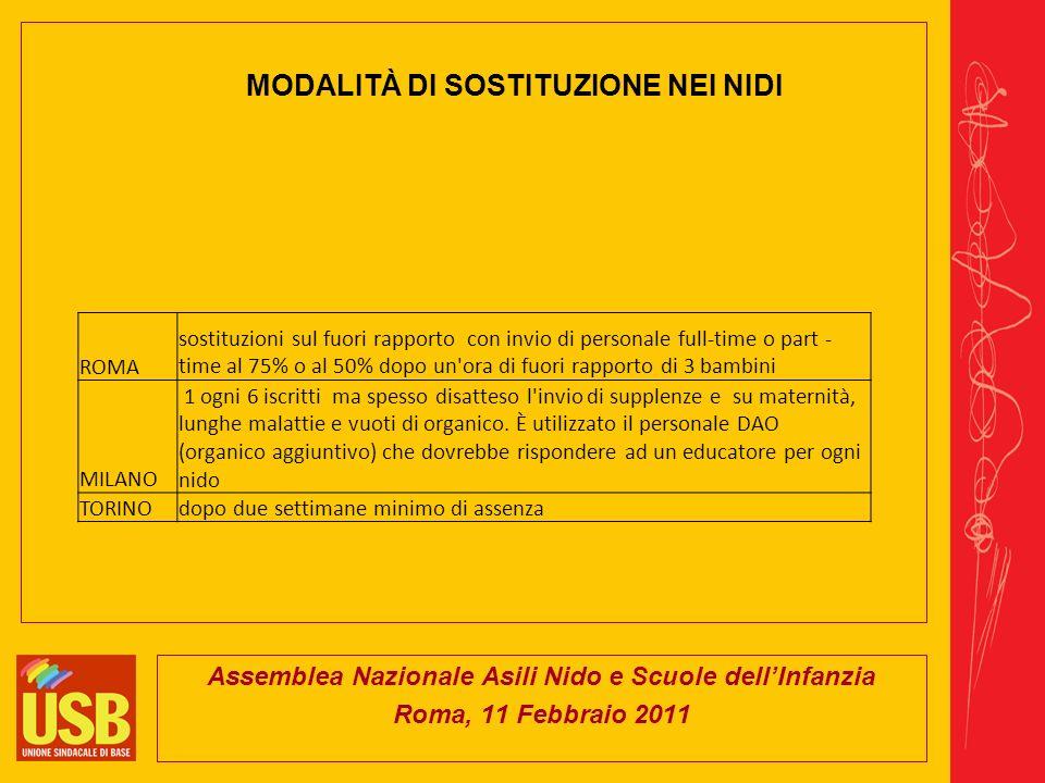 Assemblea Nazionale Asili Nido e Scuole dellInfanzia Roma, 11 Febbraio 2011 CONFRONTO DELLA RETRIBUZIONE ORARIA SU BASE 100 Fonte: ricerca RdB - 2008