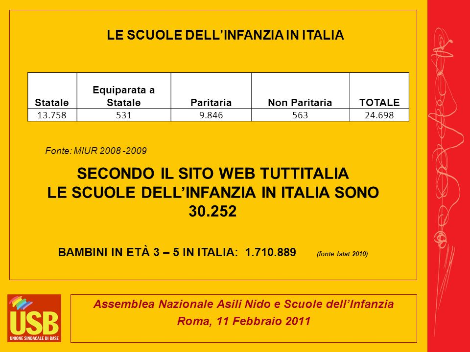 Assemblea Nazionale Asili Nido e Scuole dellInfanzia Roma, 11 Febbraio 2011 LE SCUOLE DELLINFANZIA IN ITALIA Fonte: MIUR 2008 -2009 Statale Equiparata a StataleParitariaNon ParitariaTOTALE 13.7585319.84656324.698 SECONDO IL SITO WEB TUTTITALIA LE SCUOLE DELLINFANZIA IN ITALIA SONO 30.252 BAMBINI IN ETÀ 3 – 5 IN ITALIA: 1.710.889 (fonte Istat 2010)