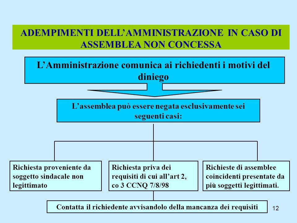 12 ADEMPIMENTI DELLAMMINISTRAZIONE IN CASO DI ASSEMBLEA NON CONCESSA LAmministrazione comunica ai richiedenti i motivi del diniego Lassemblea può esse