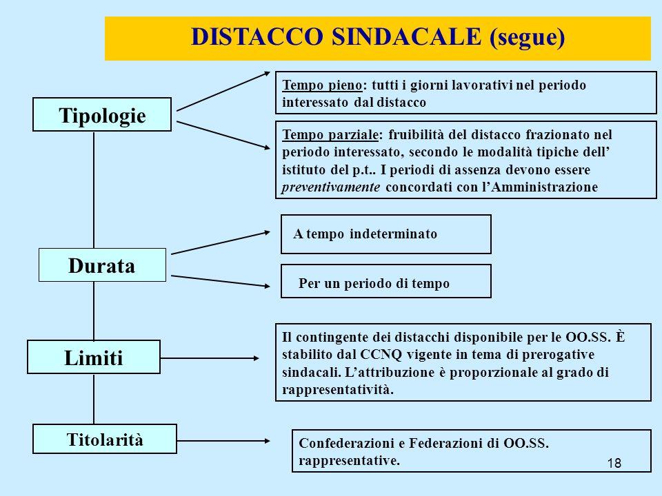 18 DISTACCO SINDACALE (segue) Tipologie Limiti Tempo pieno: tutti i giorni lavorativi nel periodo interessato dal distacco Tempo parziale: fruibilità