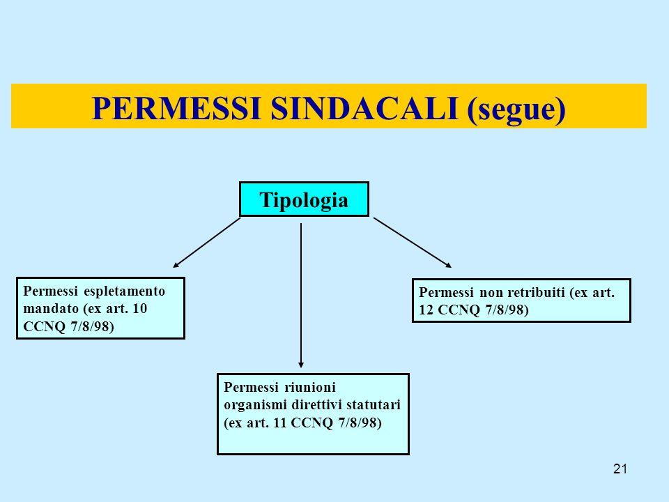 21 PERMESSI SINDACALI (segue) Tipologia Permessi espletamento mandato (ex art. 10 CCNQ 7/8/98) Permessi riunioni organismi direttivi statutari (ex art