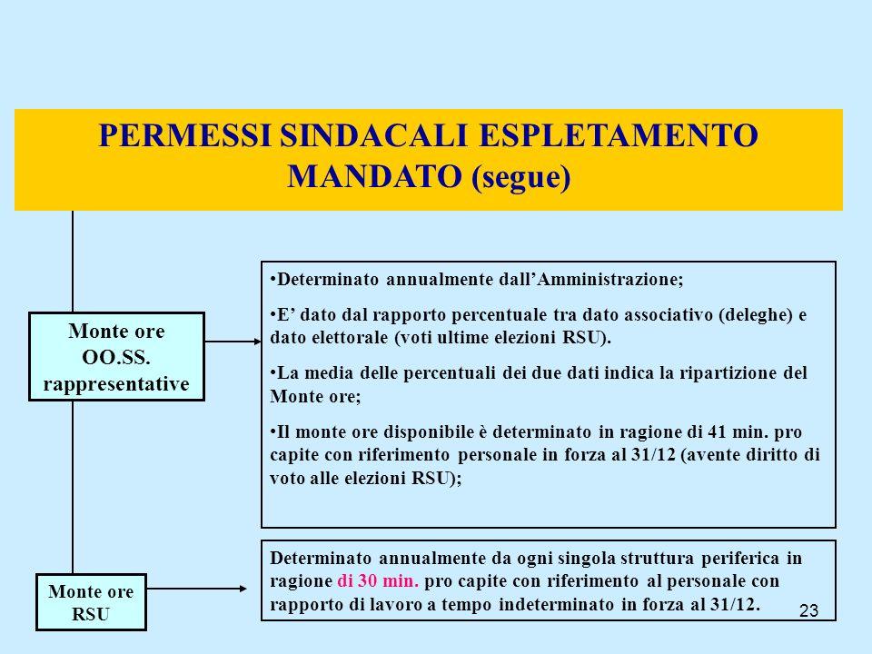 23 PERMESSI SINDACALI ESPLETAMENTO MANDATO (segue) Monte ore OO.SS. rappresentative Determinato annualmente dallAmministrazione; E dato dal rapporto p