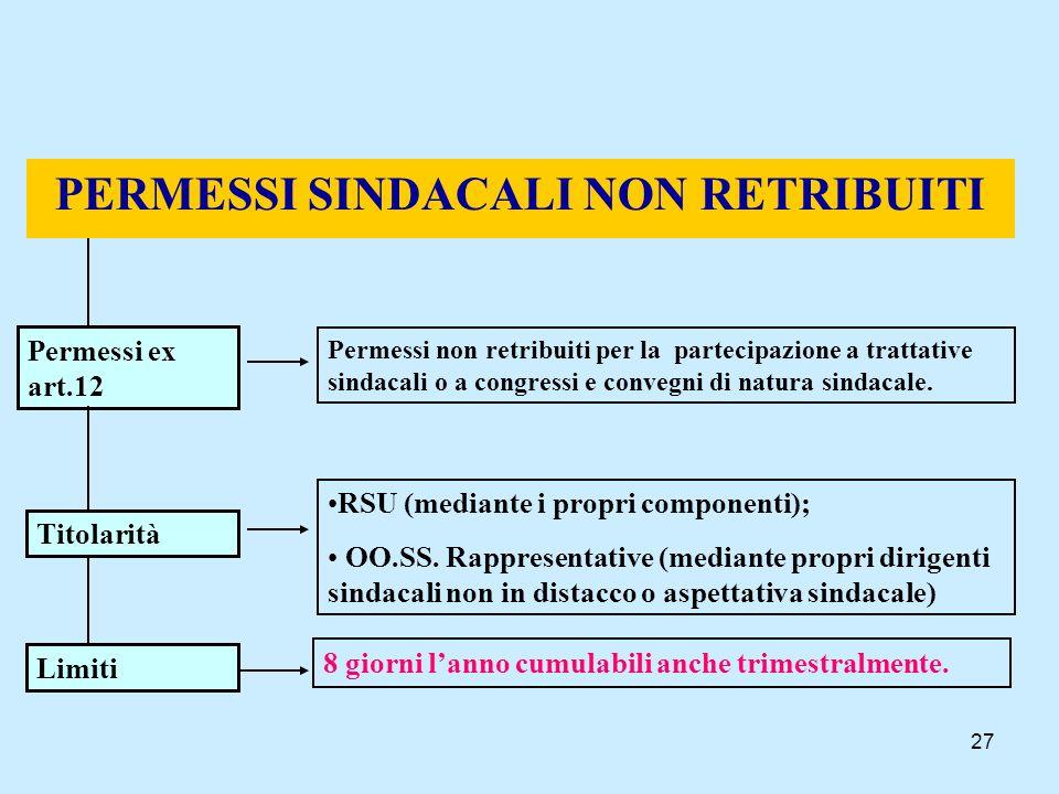 27 PERMESSI SINDACALI NON RETRIBUITI Permessi ex art.12 Permessi non retribuiti per la partecipazione a trattative sindacali o a congressi e convegni