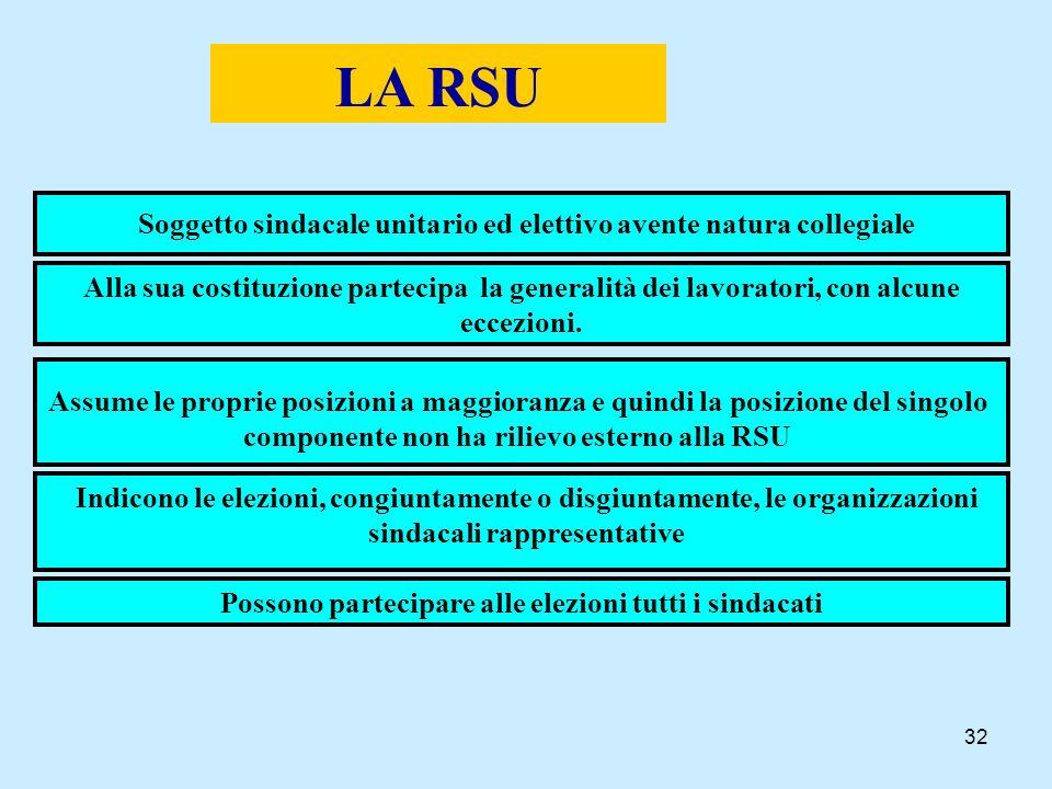 32 LA RSU Soggetto sindacale unitario ed elettivo avente natura collegiale Assume le proprie posizioni a maggioranza e quindi la posizione del singolo