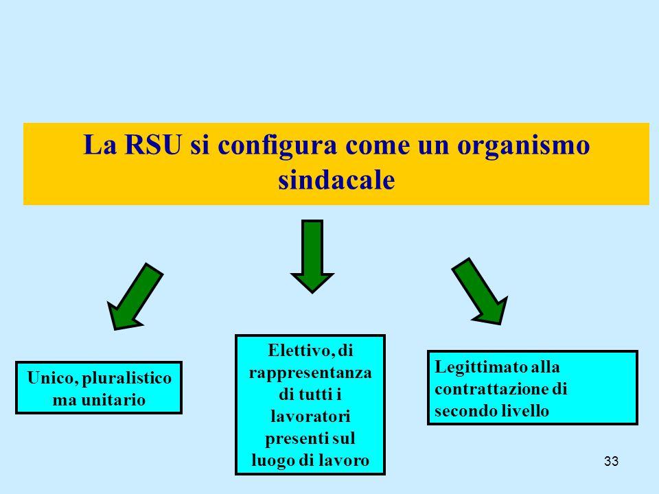 33 La RSU si configura come un organismo sindacale Unico, pluralistico ma unitario Elettivo, di rappresentanza di tutti i lavoratori presenti sul luog