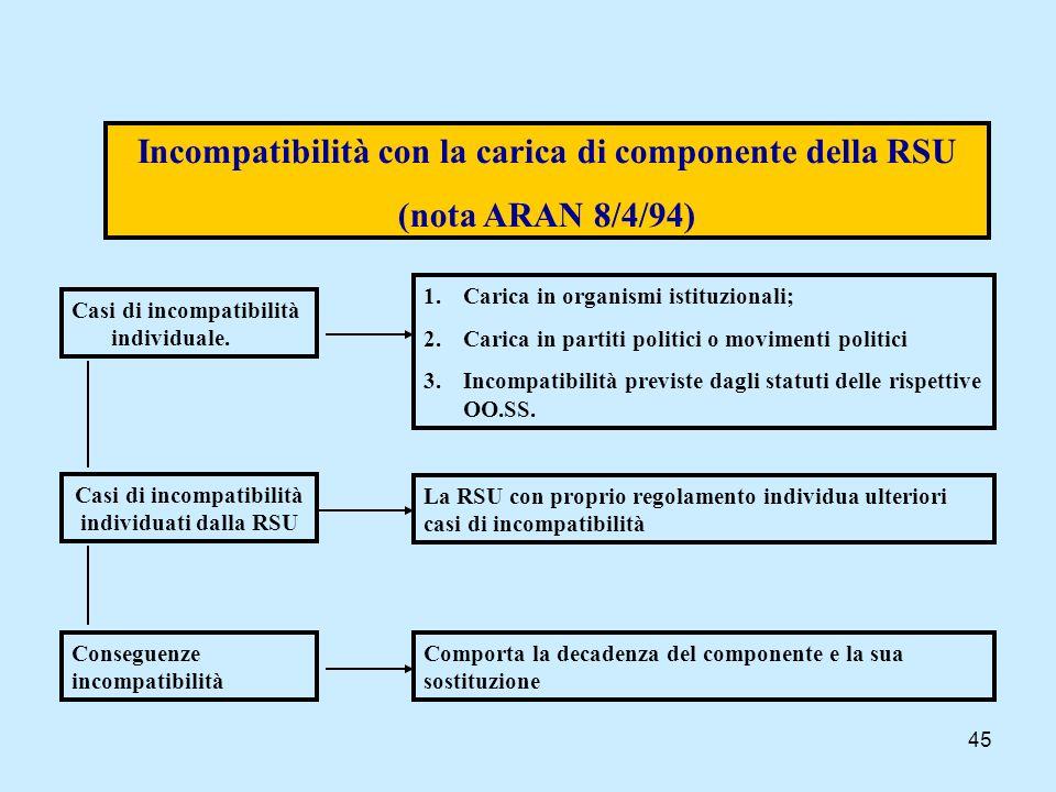 45 Incompatibilità con la carica di componente della RSU (nota ARAN 8/4/94) Casi di incompatibilità individuale. Casi di incompatibilità individuati d