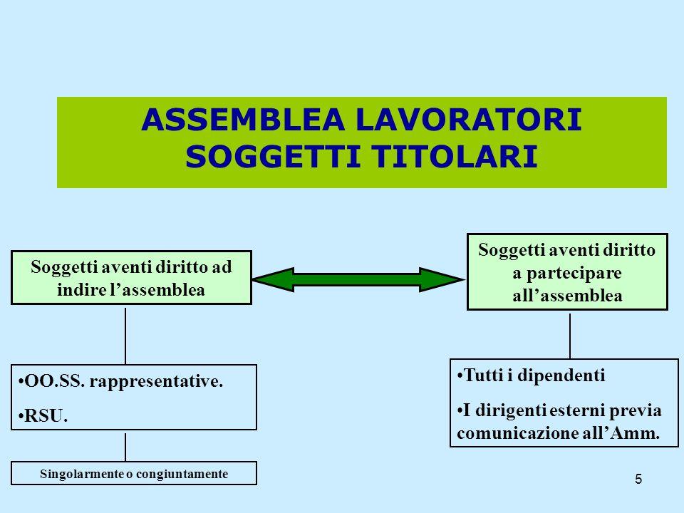5 ASSEMBLEA LAVORATORI SOGGETTI TITOLARI Soggetti aventi diritto ad indire lassemblea Soggetti aventi diritto a partecipare allassemblea OO.SS. rappre