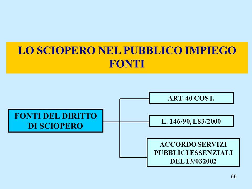 55 LO SCIOPERO NEL PUBBLICO IMPIEGO FONTI FONTI DEL DIRITTO DI SCIOPERO ART. 40 COST. L. 146/90, L83/2000 ACCORDO SERVIZI PUBBLICI ESSENZIALI DEL 13/0