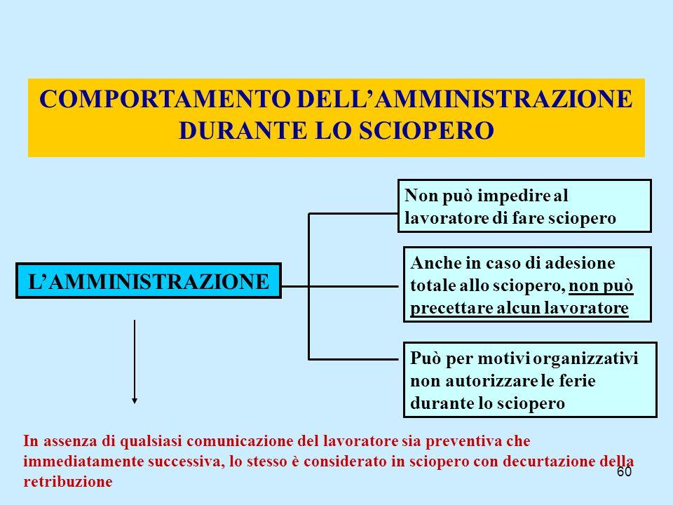 60 COMPORTAMENTO DELLAMMINISTRAZIONE DURANTE LO SCIOPERO LAMMINISTRAZIONE Non può impedire al lavoratore di fare sciopero Anche in caso di adesione to