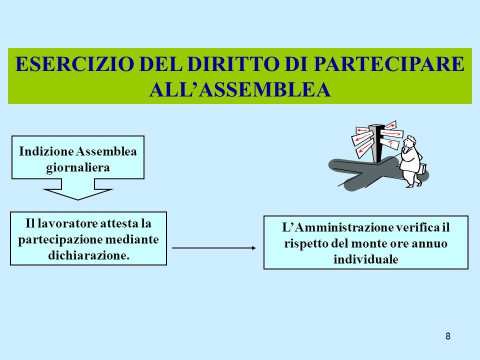 8 ESERCIZIO DEL DIRITTO DI PARTECIPARE ALLASSEMBLEA Indizione Assemblea giornaliera Il lavoratore attesta la partecipazione mediante dichiarazione. LA