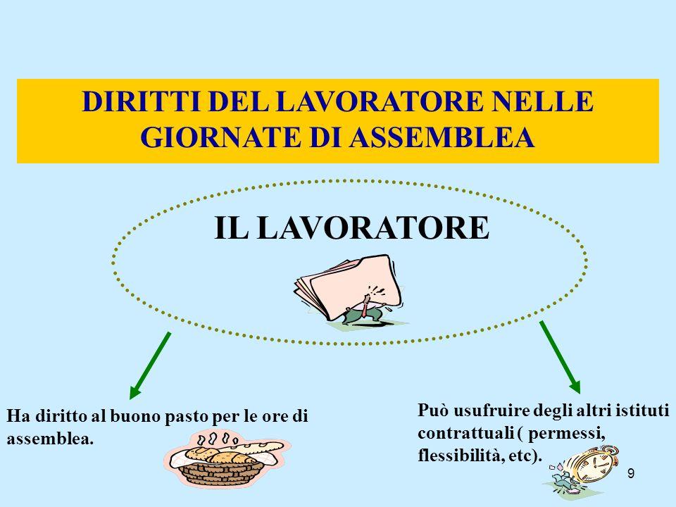 9 DIRITTI DEL LAVORATORE NELLE GIORNATE DI ASSEMBLEA IL LAVORATORE Ha diritto al buono pasto per le ore di assemblea. Può usufruire degli altri istitu