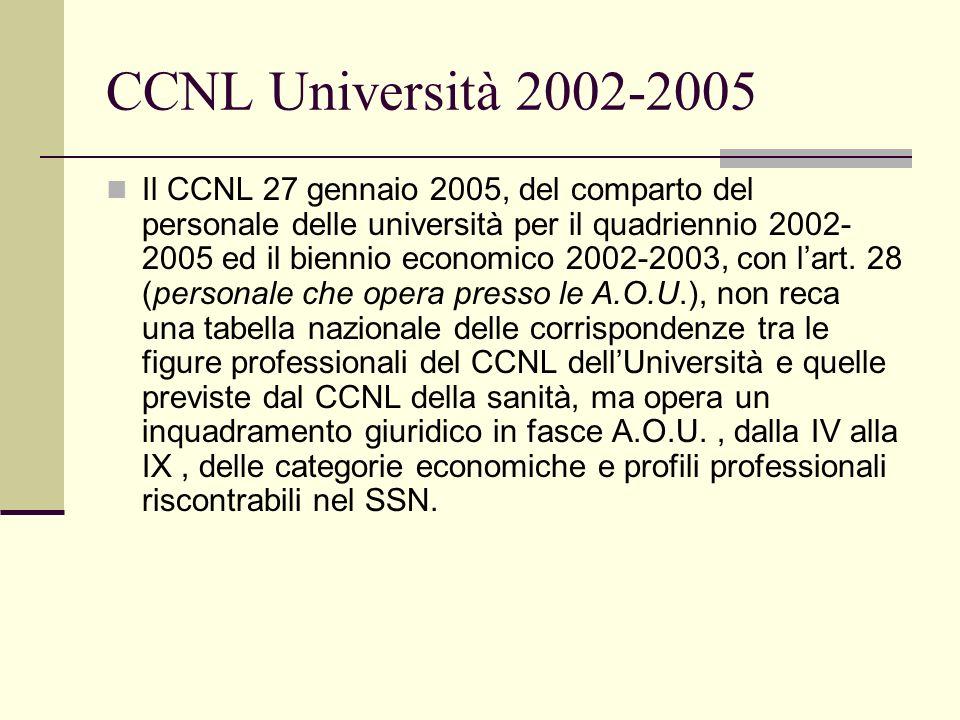 CCNL Università 2002-2005 Il CCNL 27 gennaio 2005, del comparto del personale delle università per il quadriennio 2002- 2005 ed il biennio economico 2
