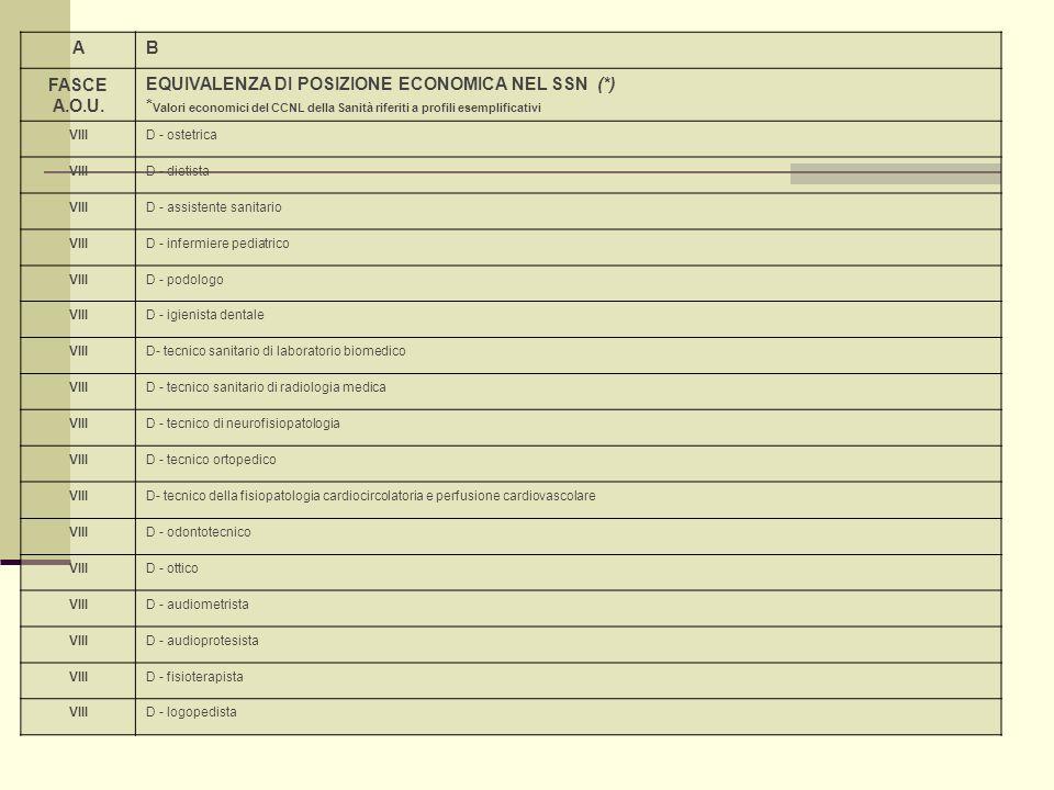 AB FASCE A.O.U. EQUIVALENZA DI POSIZIONE ECONOMICA NEL SSN (*) * Valori economici del CCNL della Sanità riferiti a profili esemplificativi VIIID - ost