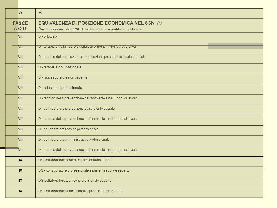 AB FASCE A.O.U. EQUIVALENZA DI POSIZIONE ECONOMICA NEL SSN (*) * Valori economici del CCNL della Sanità riferiti a profili esemplificativi VIIID - ort