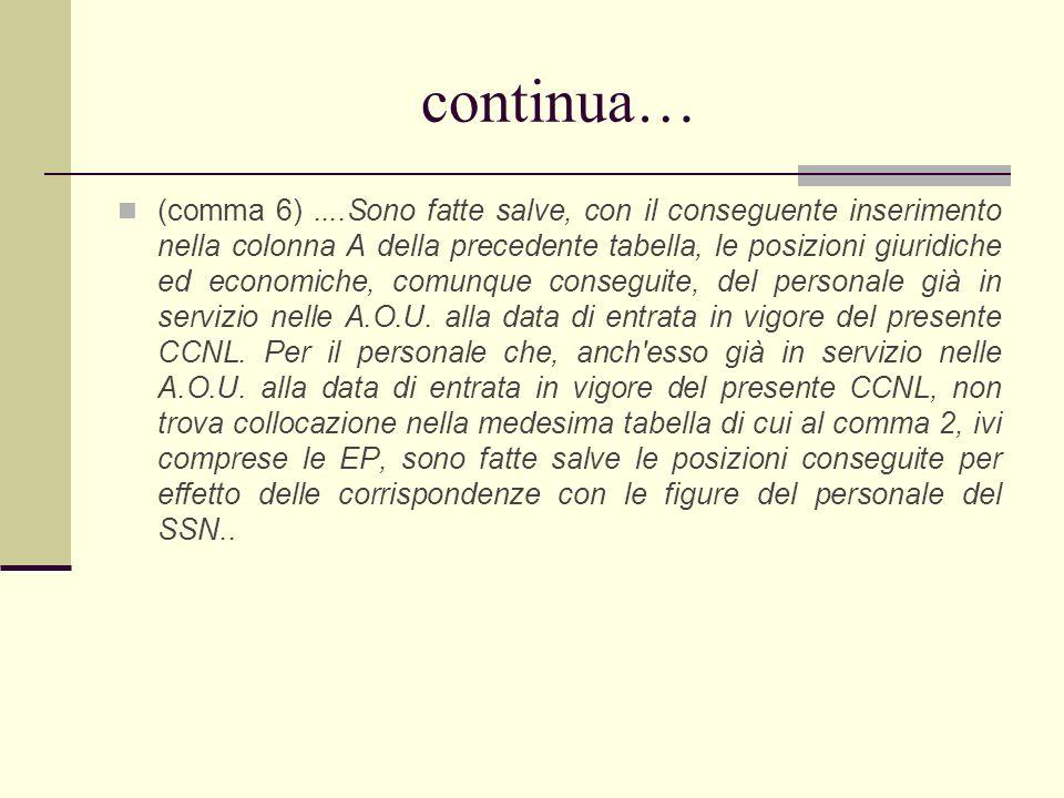 continua… (comma 6)....Sono fatte salve, con il conseguente inserimento nella colonna A della precedente tabella, le posizioni giuridiche ed economich