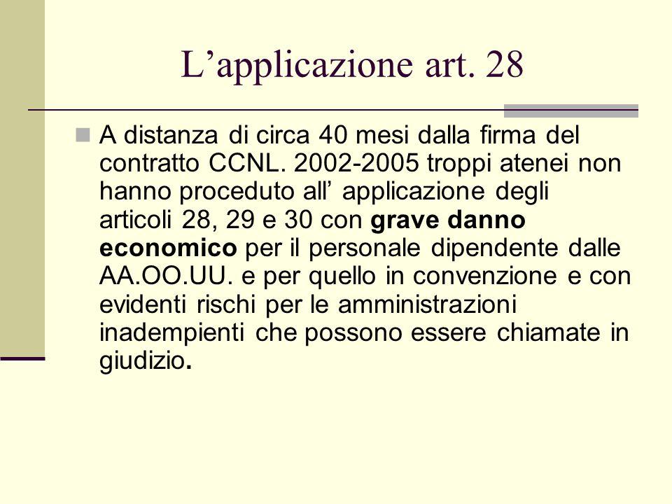 Lapplicazione art. 28 A distanza di circa 40 mesi dalla firma del contratto CCNL. 2002-2005 troppi atenei non hanno proceduto all applicazione degli a