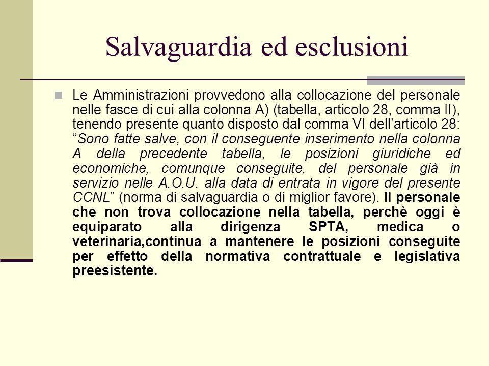 Salvaguardia ed esclusioni Le Amministrazioni provvedono alla collocazione del personale nelle fasce di cui alla colonna A) (tabella, articolo 28, com