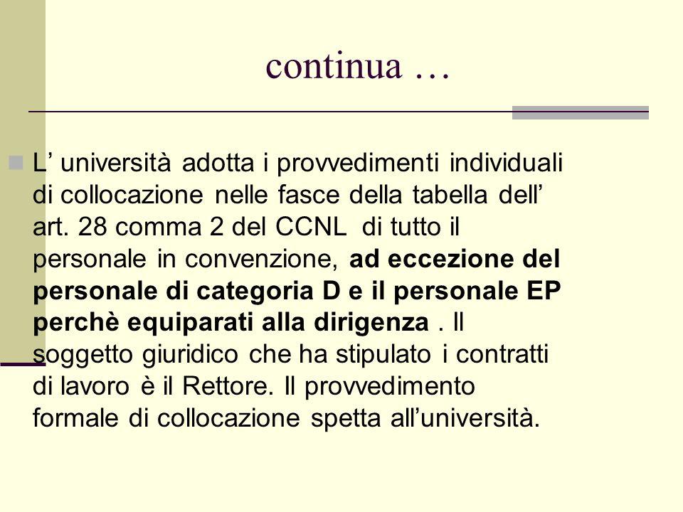 continua … L università adotta i provvedimenti individuali di collocazione nelle fasce della tabella dell art. 28 comma 2 del CCNL di tutto il persona