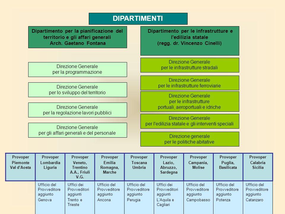 Direzione Generale per la programmazione Linee di attività pianificazione strategica delle infrastrutture coordinamento delle programmazioni infrastrutturali di settore e dei programmi delle infrastrutture di interesse strategico fondi strutturali comunitari osservatorio e monitoraggio delle trasformazioni del territorio con riferimento alle reti infrastrutturali promozione degli accordi tra lo Stato e le regioni partecipazione ai gruppi di lavoro internazionali e attività correlate Proposte sulla pianificazione strategica delle infrastrutture: piano generale dei trasporti e altri piani sulle infrastrutture per la mobilità Coordinamento degli atti programmatori in materia infrastrutturale di competenza delle singole Direzioni generali; supporto all elaborazione dell allegato infrastrutture strategiche al D.P.E.F.