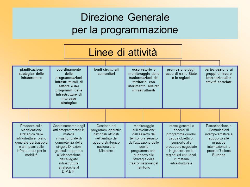 Direzione Generale per la programmazione Linee di attività pianificazione strategica delle infrastrutture coordinamento delle programmazioni infrastru