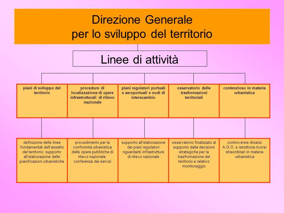 Direzione Generale per lo sviluppo del territorio Linee di attività piani di sviluppo del territorio procedure di localizzazione di opere infrastruttu