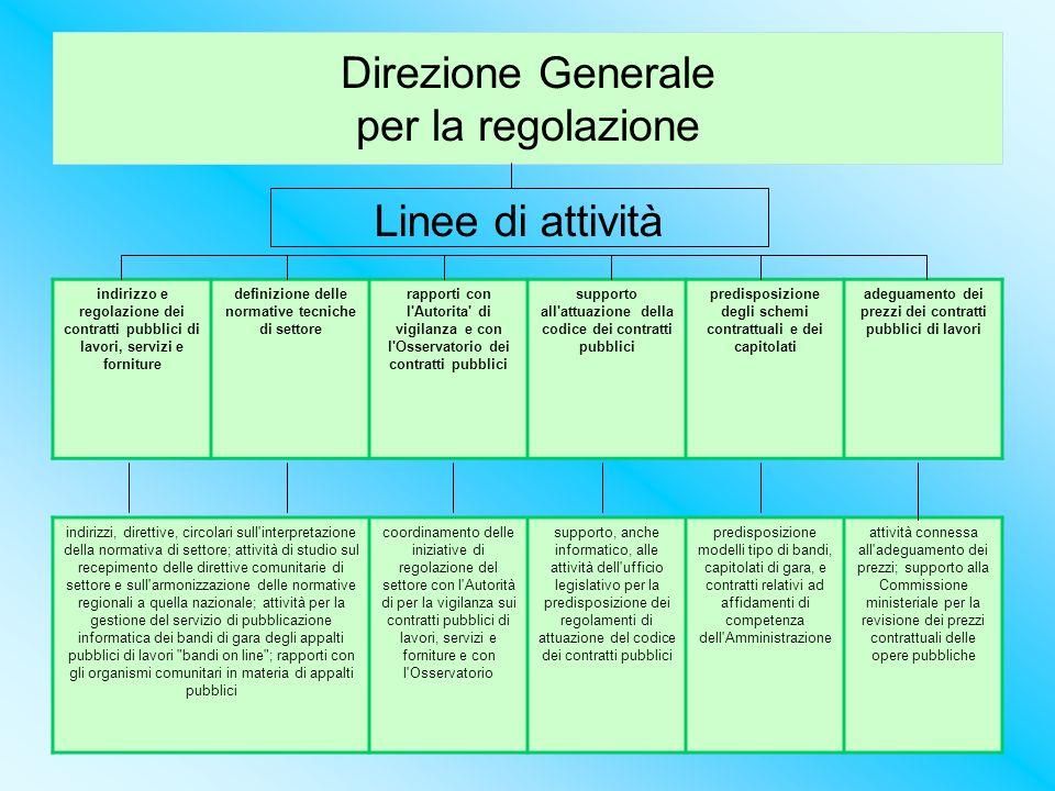 Direzione Generale per la regolazione Linee di attività indirizzo e regolazione dei contratti pubblici di lavori, servizi e forniture definizione dell
