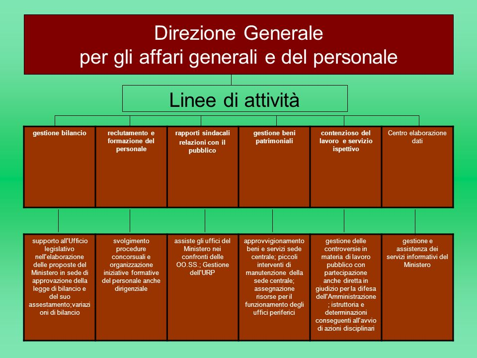 Direzione Generale per gli affari generali e del personale Linee di attività gestione bilancioreclutamento e formazione del personale rapporti sindaca