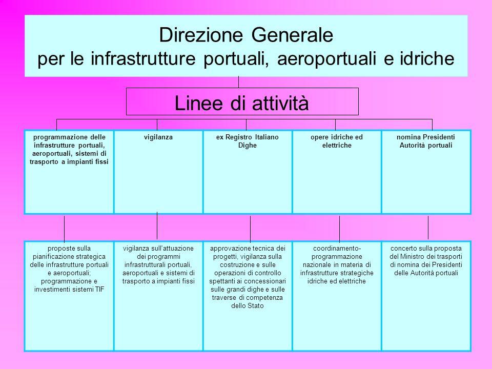 Direzione Generale per le infrastrutture portuali, aeroportuali e idriche Linee di attività programmazione delle infrastrutture portuali, aeroportuali