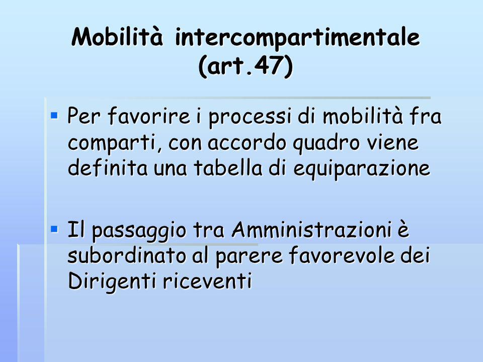 Mobilità intercompartimentale (art.47) Per favorire i processi di mobilità fra comparti, con accordo quadro viene definita una tabella di equiparazion