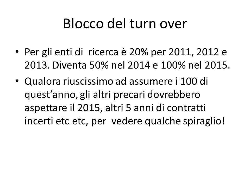 Blocco del turn over Per gli enti di ricerca è 20% per 2011, 2012 e 2013.