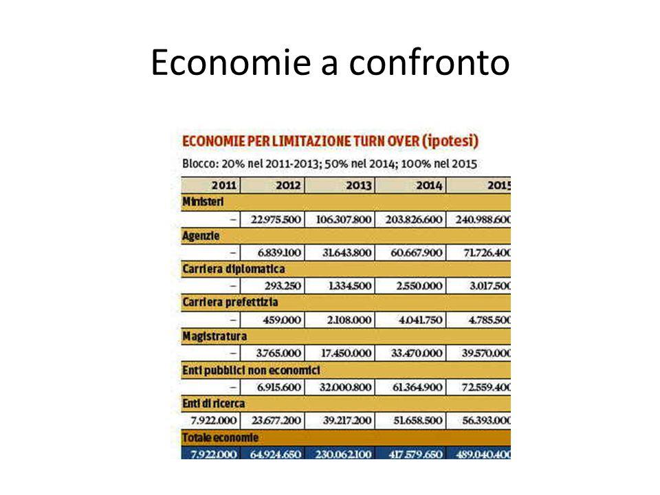 Economie a confronto