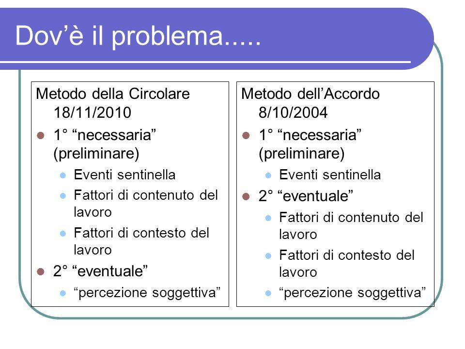 Dovè il problema..... Metodo della Circolare 18/11/2010 1° necessaria (preliminare) Eventi sentinella Fattori di contenuto del lavoro Fattori di conte