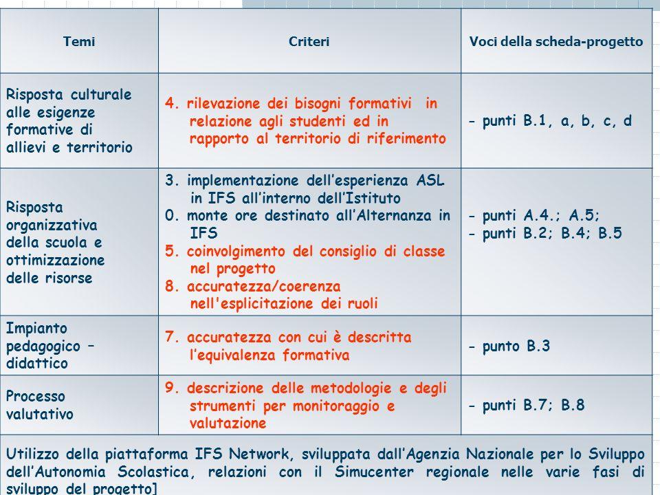 TemiCriteriVoci della scheda-progetto Risposta culturale alle esigenze formative di allievi e territorio 4.