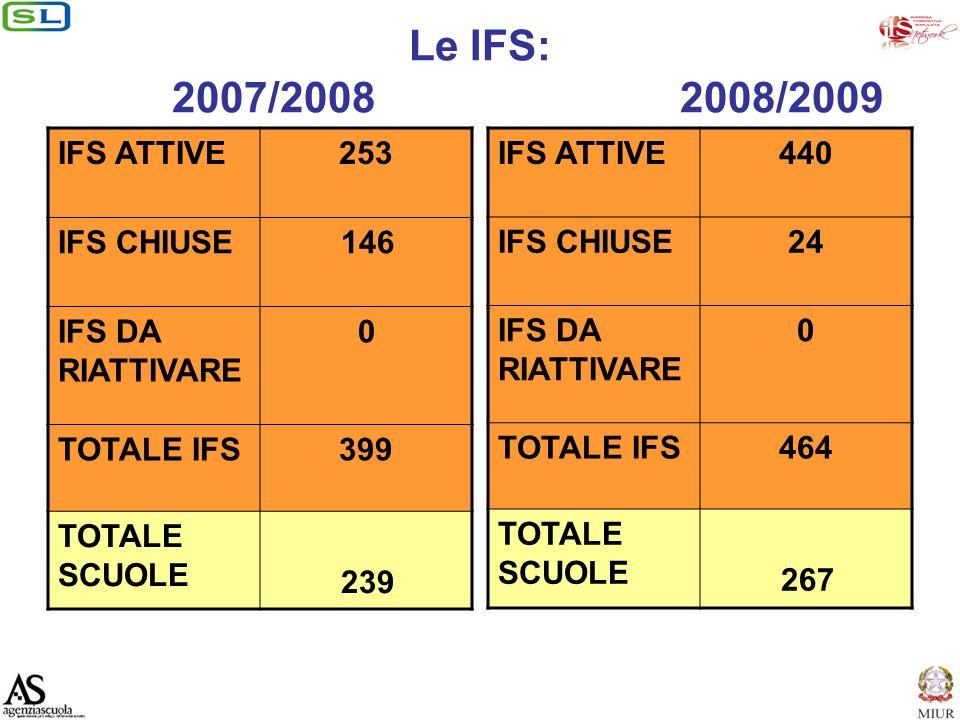 Le IFS: 2007/2008 2008/2009 IFS ATTIVE253 IFS CHIUSE 146 IFS DA RIATTIVARE 0 TOTALE IFS399 TOTALE SCUOLE 239 IFS ATTIVE440 IFS CHIUSE24 IFS DA RIATTIVARE 0 TOTALE IFS464 TOTALE SCUOLE 267