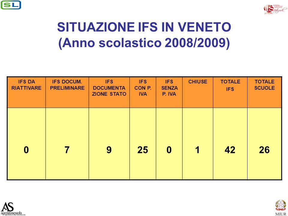SITUAZIONE IFS IN VENETO (Anno scolastico 2008/2009) IFS DA RIATTIVARE IFS DOCUM.