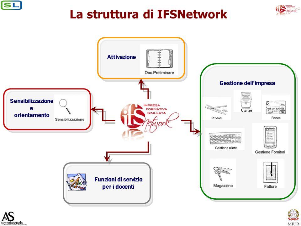 La struttura di IFSNetwork Sensibilizzazione e orientamento Gestione dellimpresa Attivazione Funzioni di servizio per i docenti