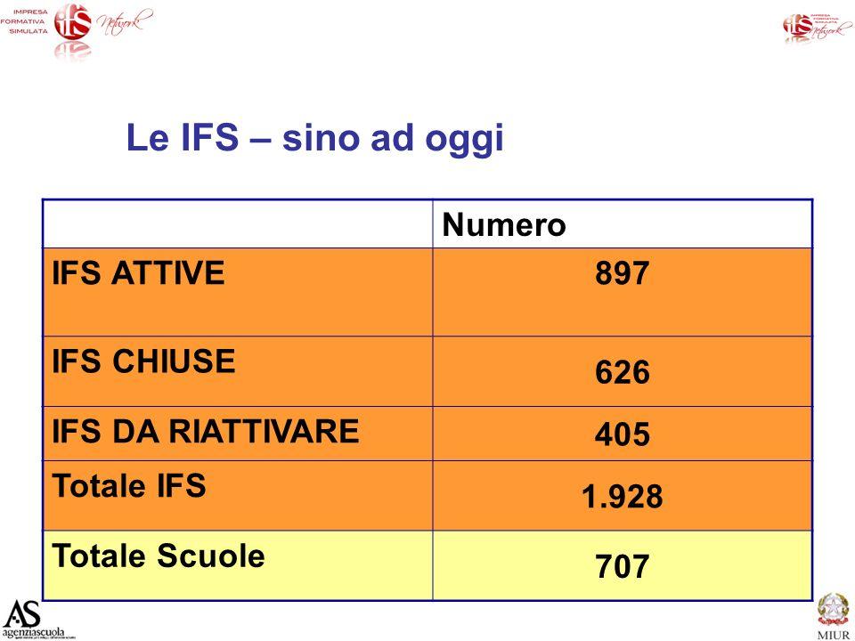 Le IFS – sino ad oggi Numero IFS ATTIVE897 IFS CHIUSE 626 IFS DA RIATTIVARE 405 Totale IFS 1.928 Totale Scuole 707
