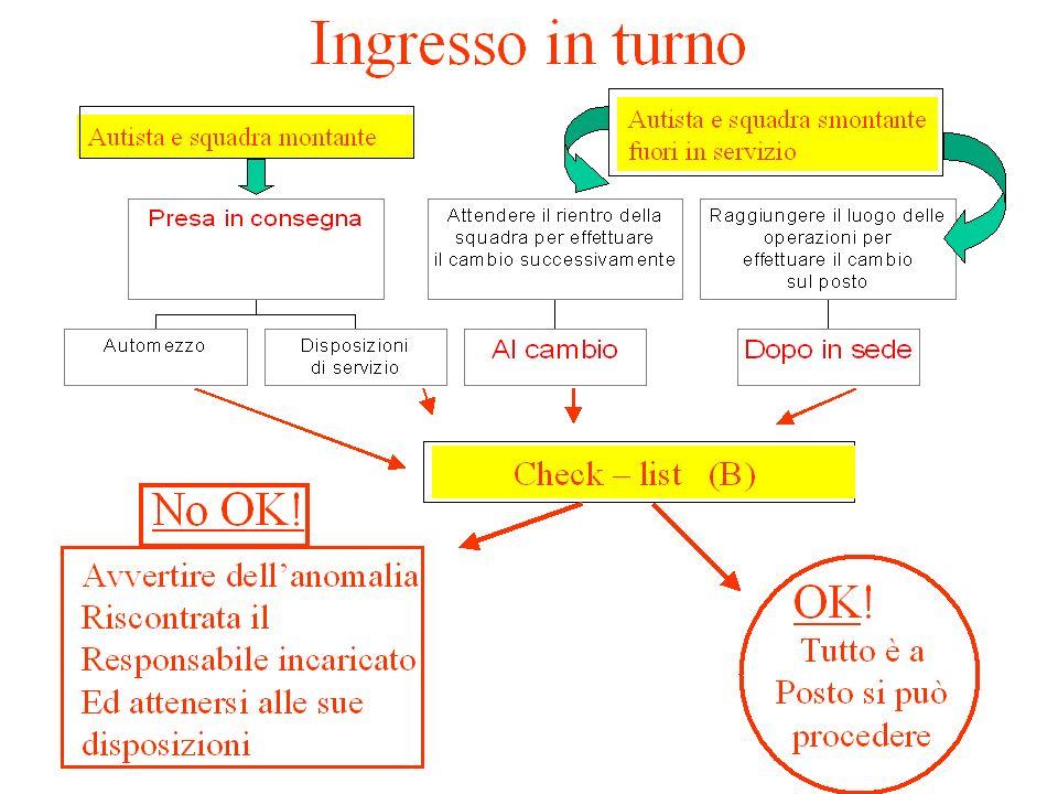 Maurizio CASSIGOLI7 RIASSUMIAMO LA PROCEDURA
