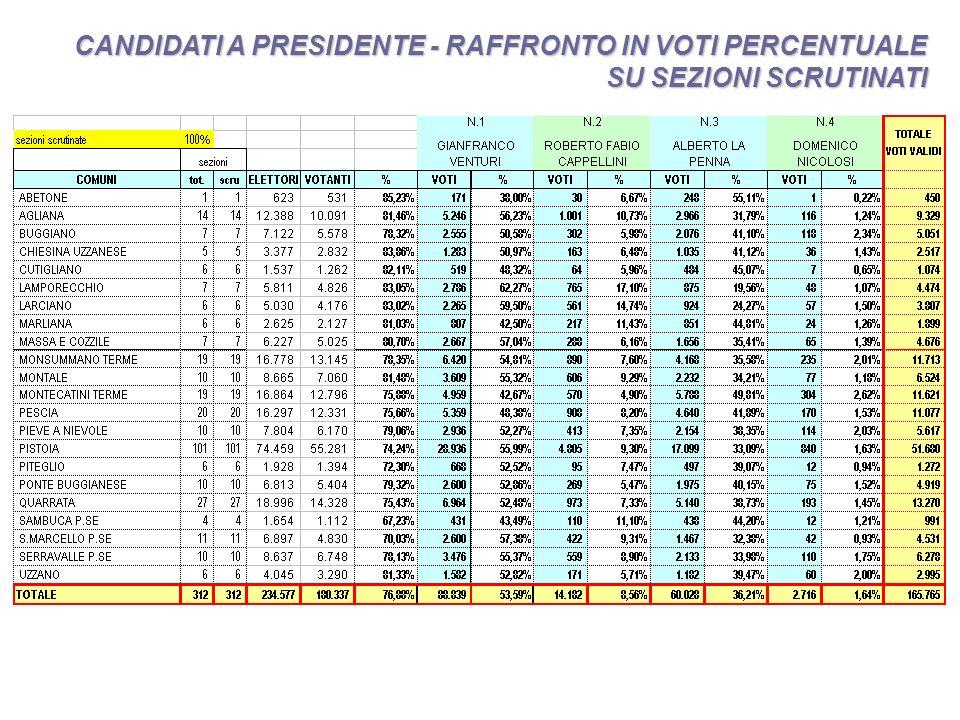 CANDIDATI A PRESIDENTE - RAFFRONTO IN VOTI PERCENTUALE SU SEZIONI SCRUTINATI